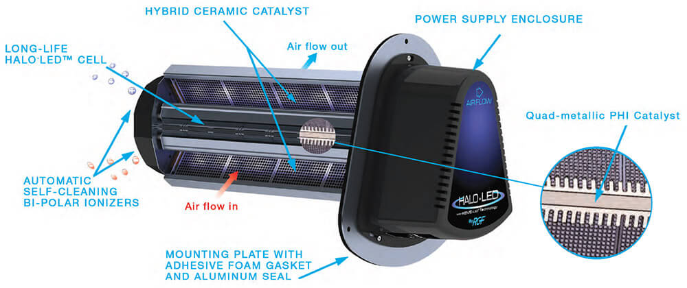 RGF Halo-LED Whole Home Air Purification System Illustration