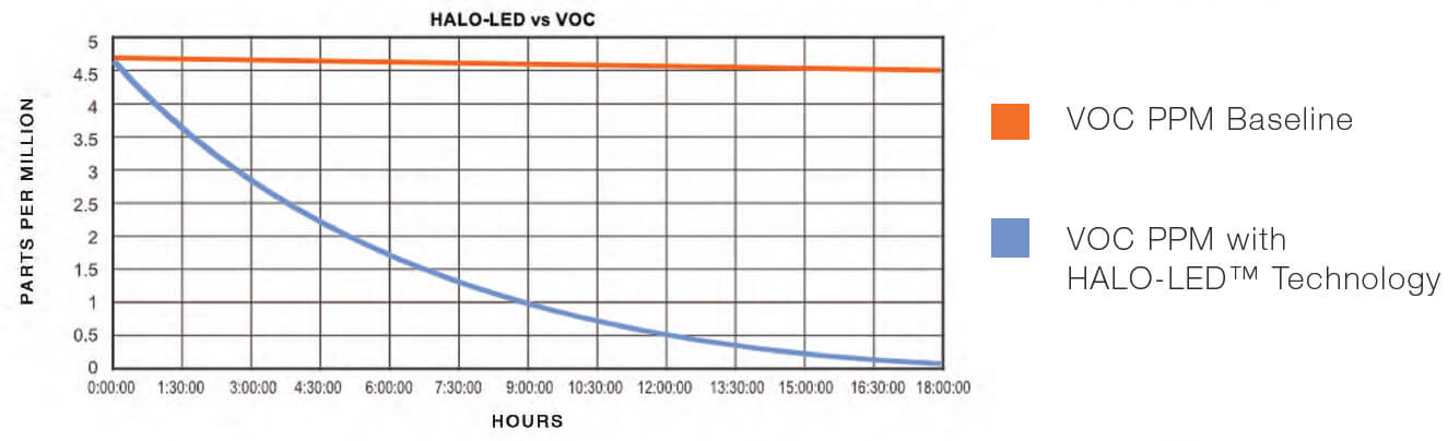 RGF Halo-LED Air Purification System Results Chart